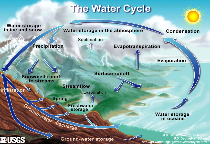 The Study of Water (Hydrology)